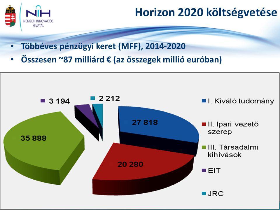 20www.nih.gov.hu Horizon 2020 költségvetése Többéves pénzügyi keret (MFF), 2014-2020 Összesen ~87 milliárd € (az összegek millió euróban)
