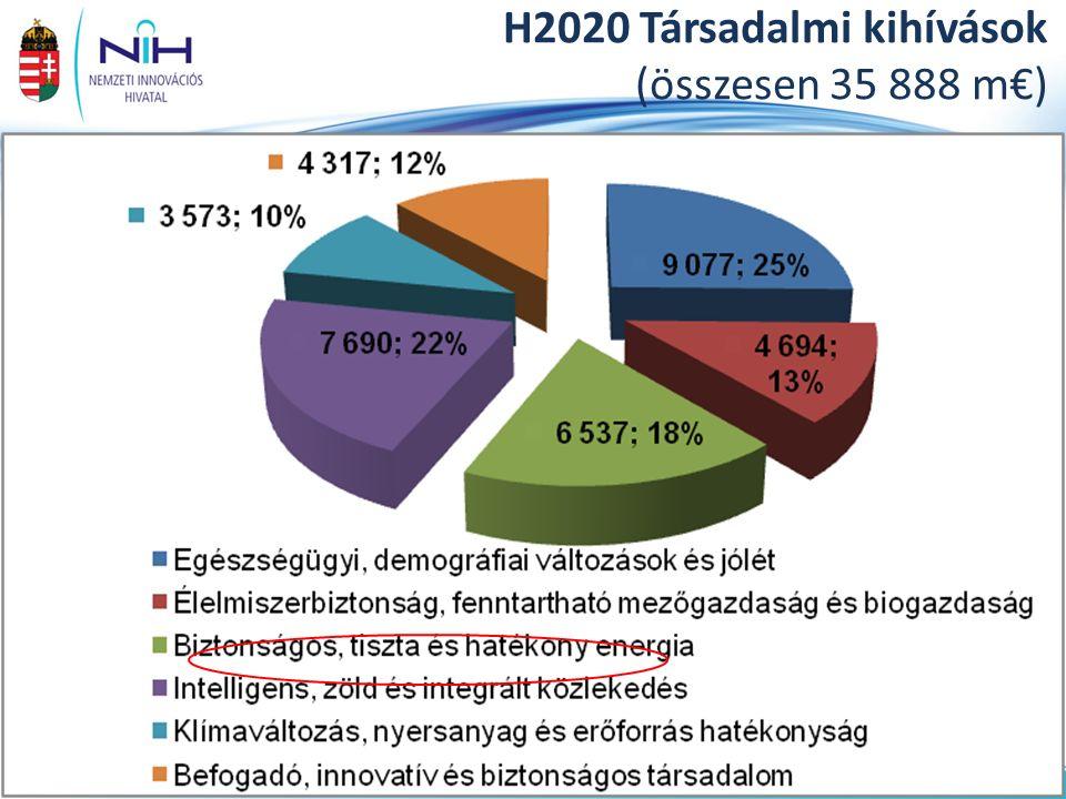 22www.nih.gov.hu H2020 Társadalmi kihívások (összesen 35 888 m€)