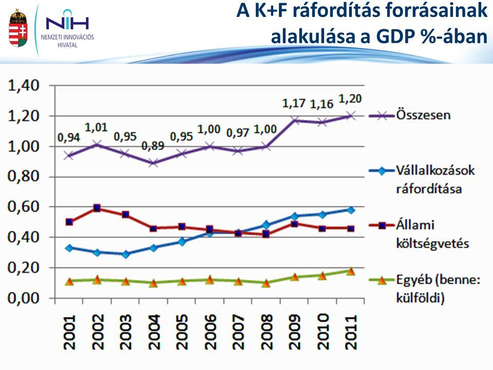 17www.nih.gov.hu K+F finanszírozás, támogatás Központi költségvetési támogatások:  Intézményi alapellátás, normatív feladat-finanszírozás  Fejezeti kezelésű célelőirányzatok (pályázatok)  Egyéb fejezeti források  Kutatási és Technológiai Innovációs Alap (KTI Alap)  EU források magyar társfinanszírozása (SA, KA)  OTKA  Nemzetközi kötelezettségek EU és egyéb nemzetközi támogatások:  EU Strukturális Alapok (2004-2006, 2007-2013)  7.