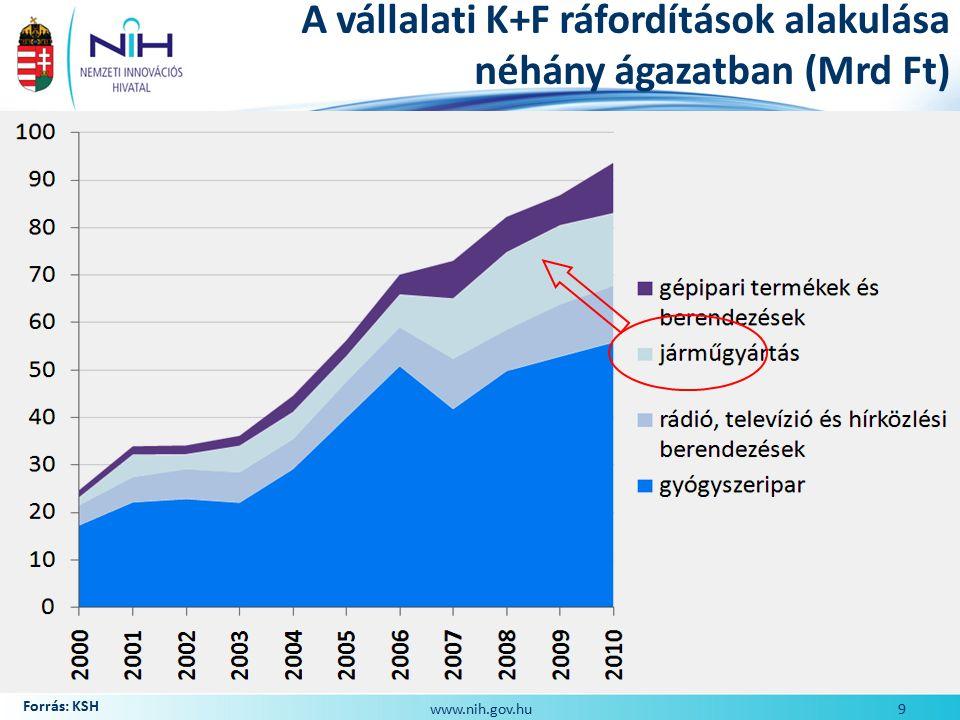 Hazai stratégiai portfolió Új policy megközelítés Hazai stratégiák: Új Széchenyi Terv (2011.