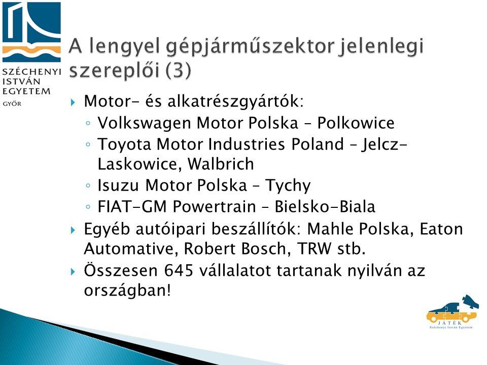  Motor- és alkatrészgyártók: ◦ Volkswagen Motor Polska – Polkowice ◦ Toyota Motor Industries Poland – Jelcz- Laskowice, Walbrich ◦ Isuzu Motor Polska – Tychy ◦ FIAT-GM Powertrain – Bielsko-Biala  Egyéb autóipari beszállítók: Mahle Polska, Eaton Automative, Robert Bosch, TRW stb.