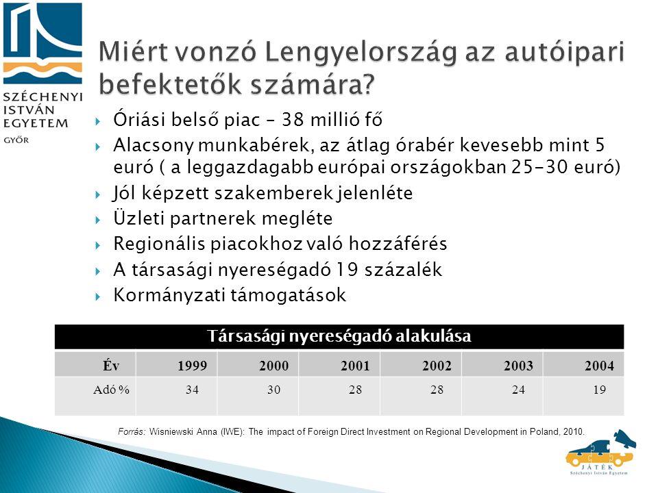  Óriási belső piac – 38 millió fő  Alacsony munkabérek, az átlag órabér kevesebb mint 5 euró ( a leggazdagabb európai országokban 25-30 euró)  Jól képzett szakemberek jelenléte  Üzleti partnerek megléte  Regionális piacokhoz való hozzáférés  A társasági nyereségadó 19 százalék  Kormányzati támogatások Társasági nyereségadó alakulása Év199920002001200220032004 Adó %343028 2419 Forrás: Wisniewski Anna (IWE): The impact of Foreign Direct Investment on Regional Development in Poland, 2010.