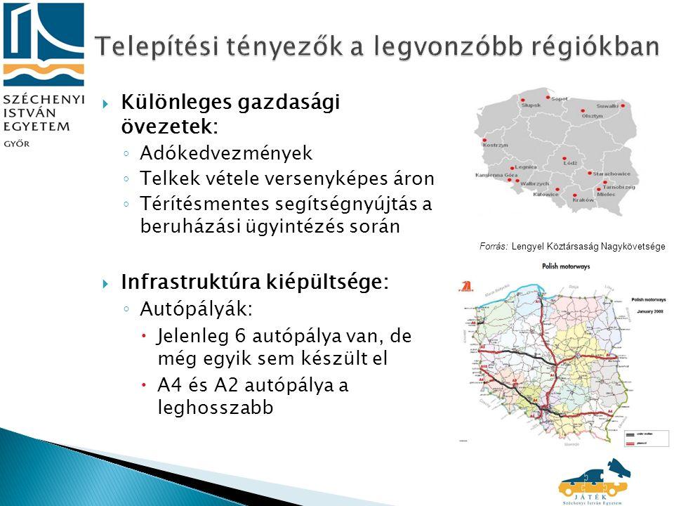  Különleges gazdasági övezetek: ◦ Adókedvezmények ◦ Telkek vétele versenyképes áron ◦ Térítésmentes segítségnyújtás a beruházási ügyintézés során  Infrastruktúra kiépültsége: ◦ Autópályák:  Jelenleg 6 autópálya van, de még egyik sem készült el  A4 és A2 autópálya a leghosszabb Forrás: Lengyel Köztársaság Nagykövetsége
