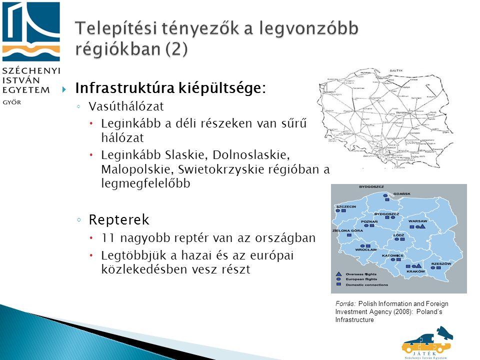  Infrastruktúra kiépültsége: ◦ Vasúthálózat  Leginkább a déli részeken van sűrű hálózat  Leginkább Slaskie, Dolnoslaskie, Malopolskie, Swietokrzyskie régióban a legmegfelelőbb ◦ Repterek  11 nagyobb reptér van az országban  Legtöbbjük a hazai és az európai közlekedésben vesz részt Forrás: Polish Information and Foreign Investment Agency (2008): Poland's Infrastructure