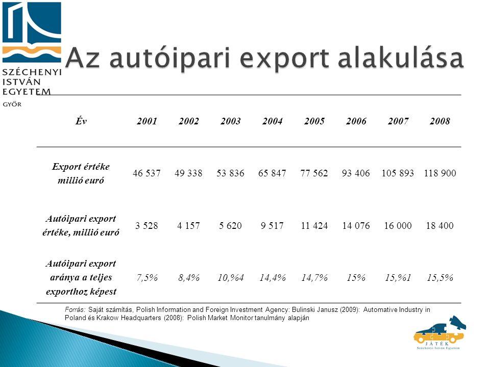 Év20012002200320042005200620072008 Export értéke millió euró 46 53749 33853 83665 84777 56293 406105 893118 900 Autóipari export értéke, millió euró 3 5284 1575 6209 51711 42414 07616 00018 400 Autóipari export aránya a teljes exporthoz képest 7,5%8,4%10,%414,4%14,7%15%15,%115,5% Forrás: Saját számítás, Polish Information and Foreign Investment Agency: Bulinski Janusz (2009): Automative Industry in Poland és Krakow Headquarters (2008): Polish Market Monitor tanulmány alapján