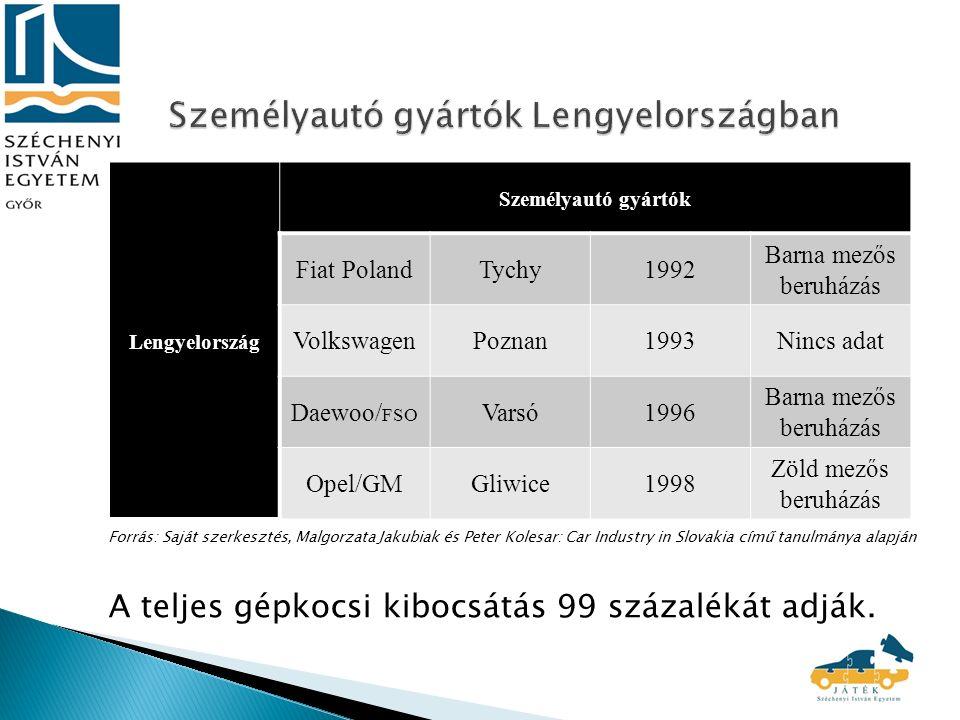 Forrás: Saját szerkesztés, Malgorzata Jakubiak és Peter Kolesar: Car Industry in Slovakia című tanulmánya alapján A teljes gépkocsi kibocsátás 99 százalékát adják.