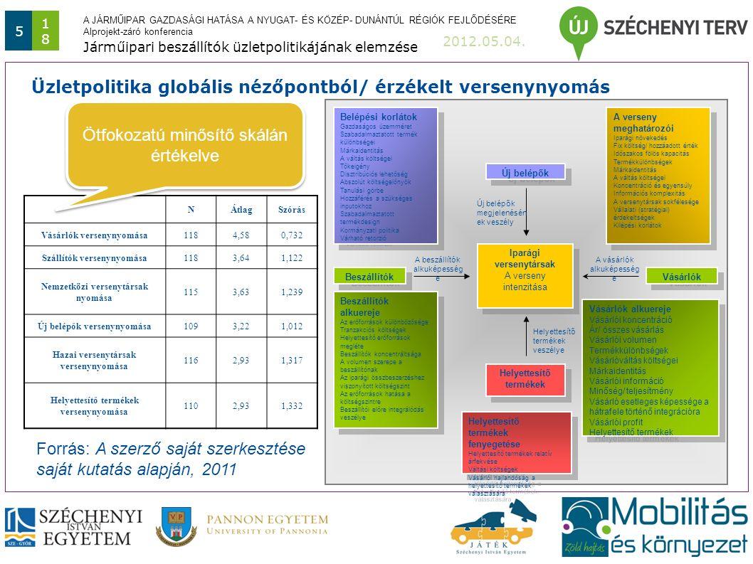 A JÁRMŰIPAR GAZDASÁGI HATÁSA A NYUGAT- ÉS KÖZÉP- DUNÁNTÚL RÉGIÓK FEJLŐDÉSÉRE Alprojekt-záró konferencia 2012.05.04.