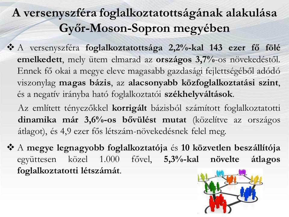 A versenyszféra foglalkoztatottságának alakulása Győr-Moson-Sopron megyében  A versenyszféra foglalkoztatottsága 2,2%-kal 143 ezer fő fölé emelkedett, mely ütem elmarad az országos 3,7%-os növekedéstől.