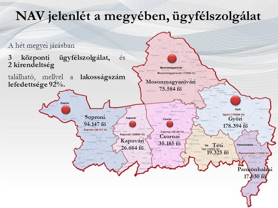 NAV jelenlét a megyében, ügyfélszolgálat Soproni 94.147 fő Kapuvári 26.664 fő Mosonmagyaróvári 75.584 fő Csornai 35.185 fő Győri 178.394 fő Téti 19.32