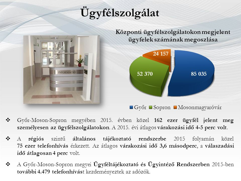  Győr-Moson-Sopron megyében 2015. évben közel 162 ezer ügyfél jelent meg személyesen az ügyfélszolgálatokon. A 2015. évi átlagos várakozási idő 4-5 p