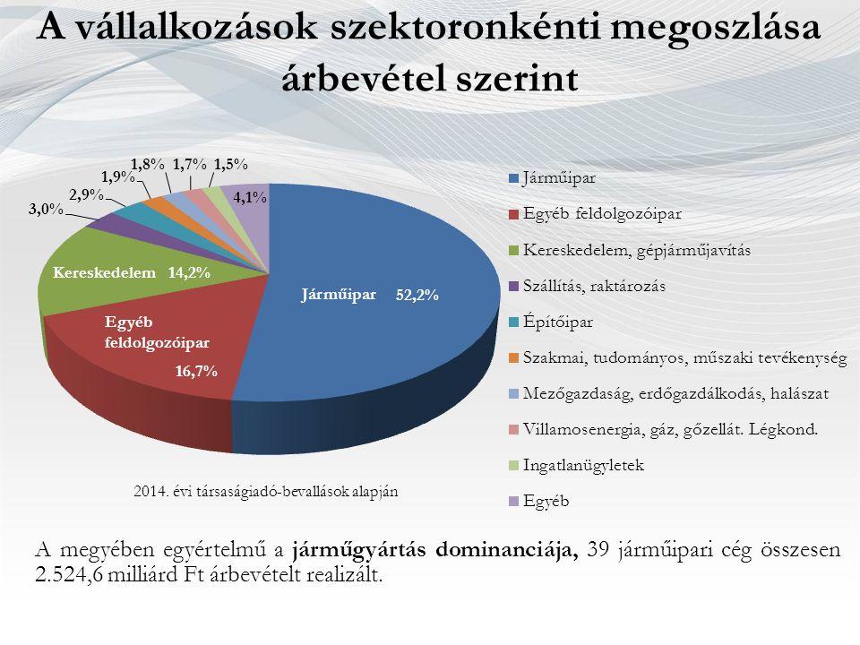 NAV jelenlét a megyében, ügyfélszolgálat Soproni 94.147 fő Kapuvári 26.664 fő Mosonmagyaróvári 75.584 fő Csornai 35.185 fő Győri 178.394 fő Téti 19.325 fő Pannonhalmi 17.030 fő A hét megyei járásban 3 központi ügyfélszolgálat, és 2 kirendeltség található, mellyel a lakosságszám lefedettsége 92%.