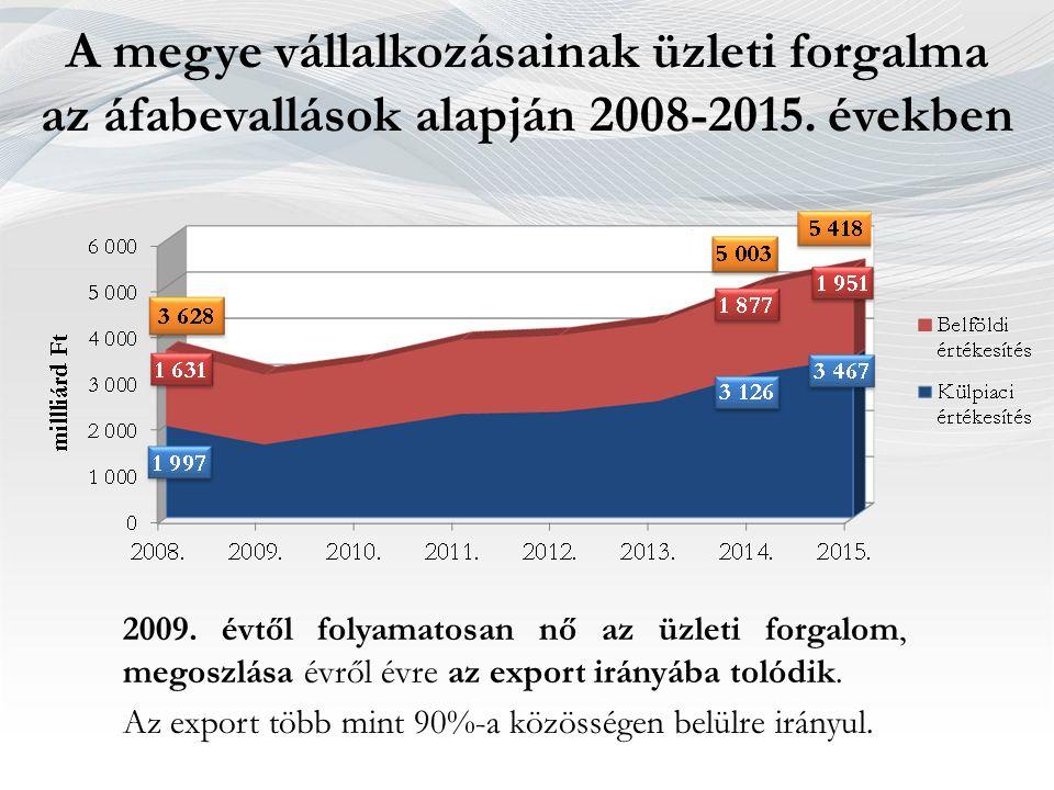 A megye vállalkozásainak üzleti forgalma az áfabevallások alapján 2008-2015. években 2009. évtől folyamatosan nő az üzleti forgalom, megoszlása évről