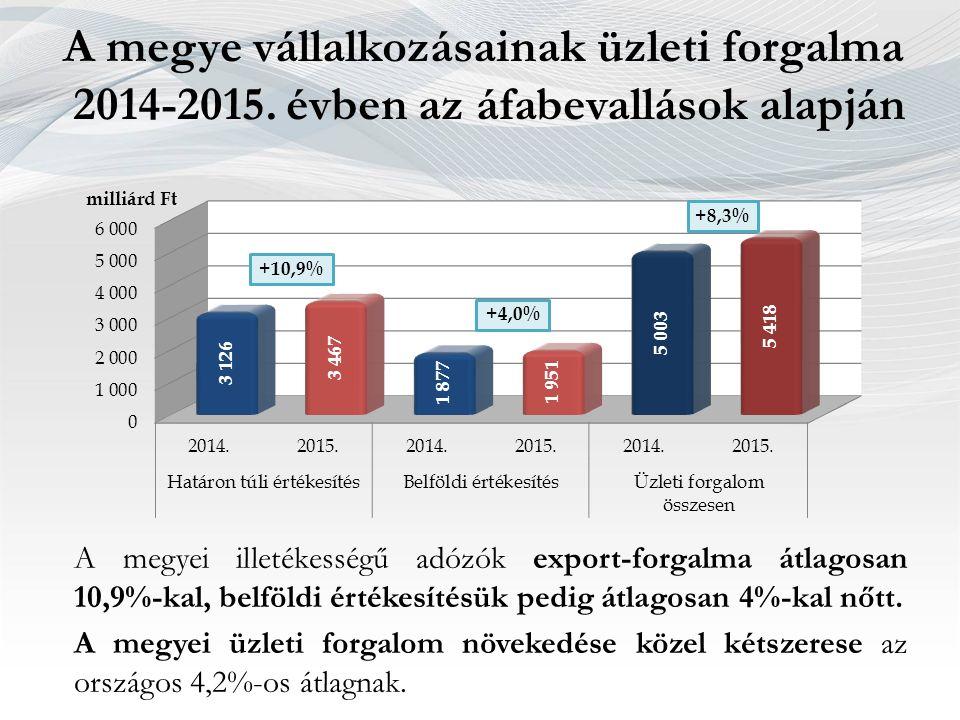 A megye vállalkozásainak üzleti forgalma 2014-2015. évben az áfabevallások alapján A megyei illetékességű adózók export-forgalma átlagosan 10,9%-kal,