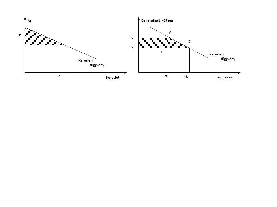 P Forgalom Kereslet Ár Keresleti függvény Q Generalizált költség Keresleti függvény Q1Q1 C2C2 C1C1 Q2Q2 X A B