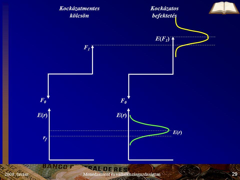 2008. tavasz29Menedzsment és vállalkozásgazdaságtan F1F1 F0F0 E(F1)E(F1) F0F0 rfrf E(r)E(r) E(r)E(r) E(r)E(r) Kockázatmentes kölcsön Kockázatos befekt