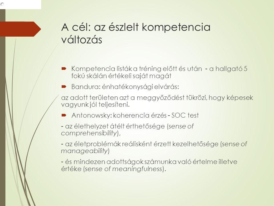 A cél: az észlelt kompetencia változás  Kompetencia listák a tréning előtt és után - a hallgató 5 fokú skálán értékeli saját magát  Bandura: énhatékonysági elvárás: az adott területen azt a meggyőződést tükrözi, hogy képesek vagyunk jól teljesíteni.