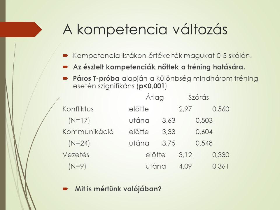 A kompetencia változás  Kompetencia listákon értékelték magukat 0-5 skálán.