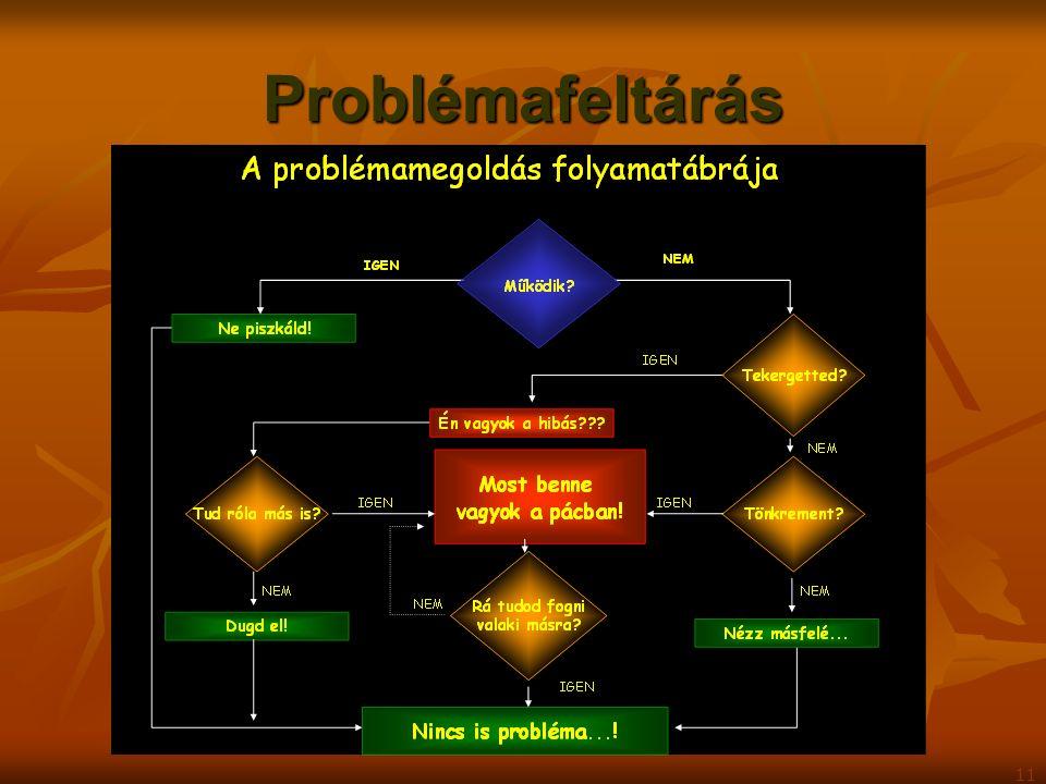 Problémafeltárás 11