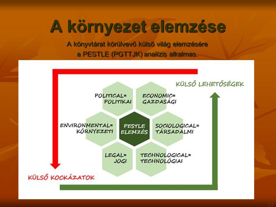 A környezet elemzése A könyvtárat körülvevő külső világ elemzésére a PESTLE (PGTTJK) analízis alkalmas. 13