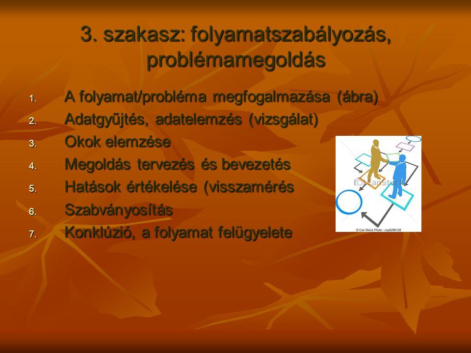 3. szakasz: folyamatszabályozás, problémamegoldás 1. A folyamat/probléma megfogalmazása (ábra) 2. Adatgyűjtés, adatelemzés (vizsgálat) 3. Okok elemzés