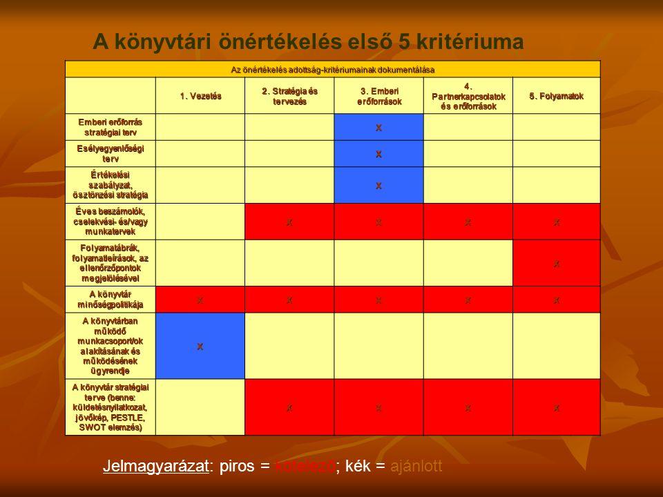 Az önértékelés adottság-kritériumainak dokumentálása 1. Vezetés 2. Stratégia és tervezés 3. Emberi erőforrások 4. Partnerkapcsolatok és erőforrások 5.