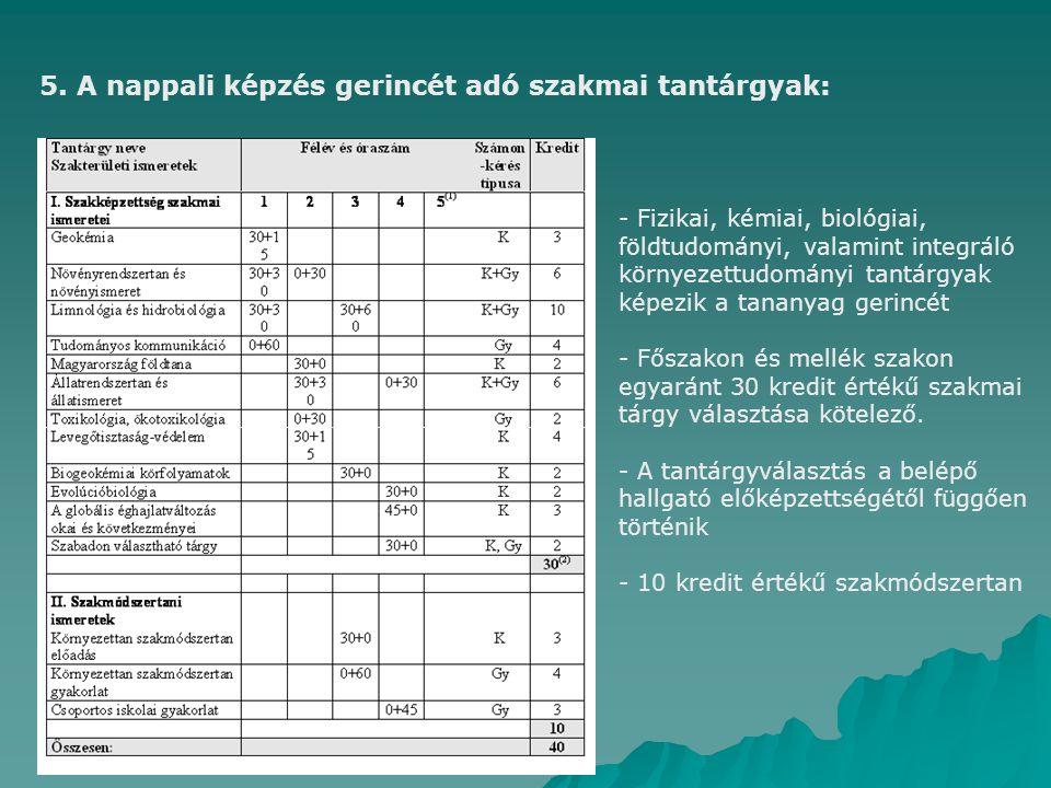 5. A nappali képzés gerincét adó szakmai tantárgyak: - Fizikai, kémiai, biológiai, földtudományi, valamint integráló környezettudományi tantárgyak kép
