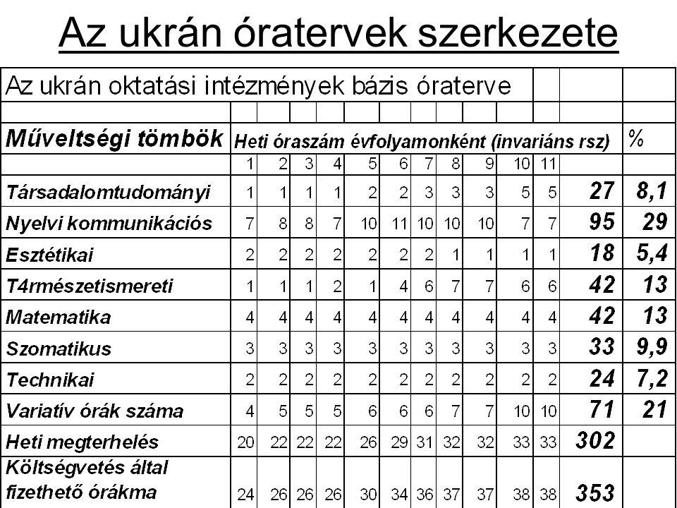 Az ukrán óratervek szerkezete