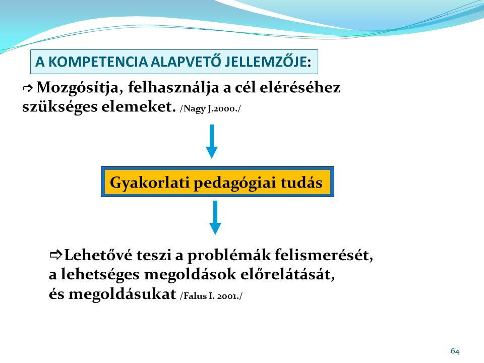 64 A KOMPETENCIA ALAPVETŐ JELLEMZŐJE:  Mozgósítja, felhasználja a cél eléréséhez szükséges elemeket. /Nagy J.2000./ Gyakorlati pedagógiai tudás  Leh