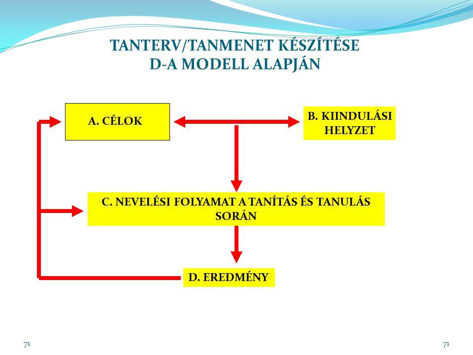 71 TANTERV/TANMENET KÉSZÍTÉSE D-A MODELL ALAPJÁN A.