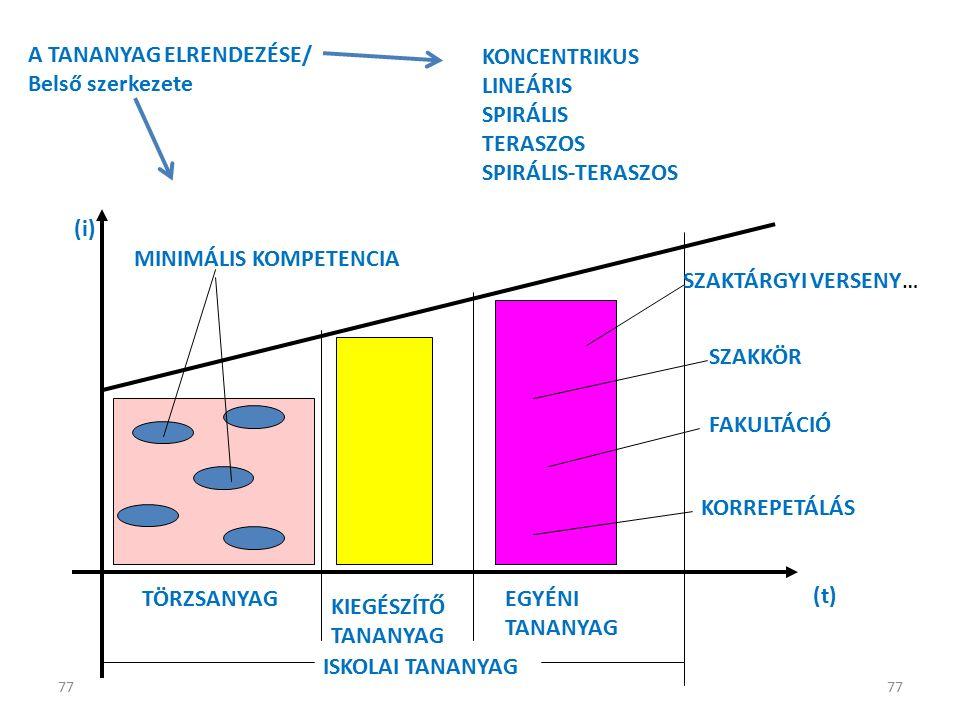 77 A TANANYAG ELRENDEZÉSE/ Belső szerkezete KONCENTRIKUS LINEÁRIS SPIRÁLIS TERASZOS SPIRÁLIS-TERASZOS TÖRZSANYAG KIEGÉSZÍTŐ TANANYAG EGYÉNI TANANYAG MINIMÁLIS KOMPETENCIA ISKOLAI TANANYAG SZAKKÖR FAKULTÁCIÓ KORREPETÁLÁS SZAKTÁRGYI VERSENY… (i) (t)