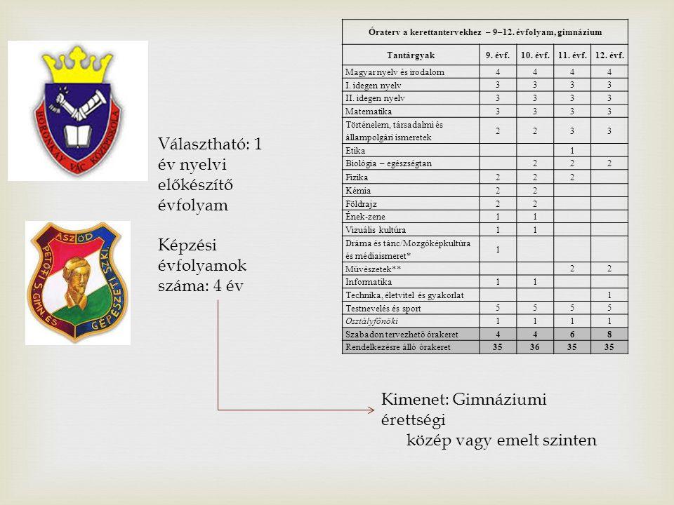 Óraterv a kerettantervekhez – 9–12. évfolyam, gimnázium Tantárgyak9.