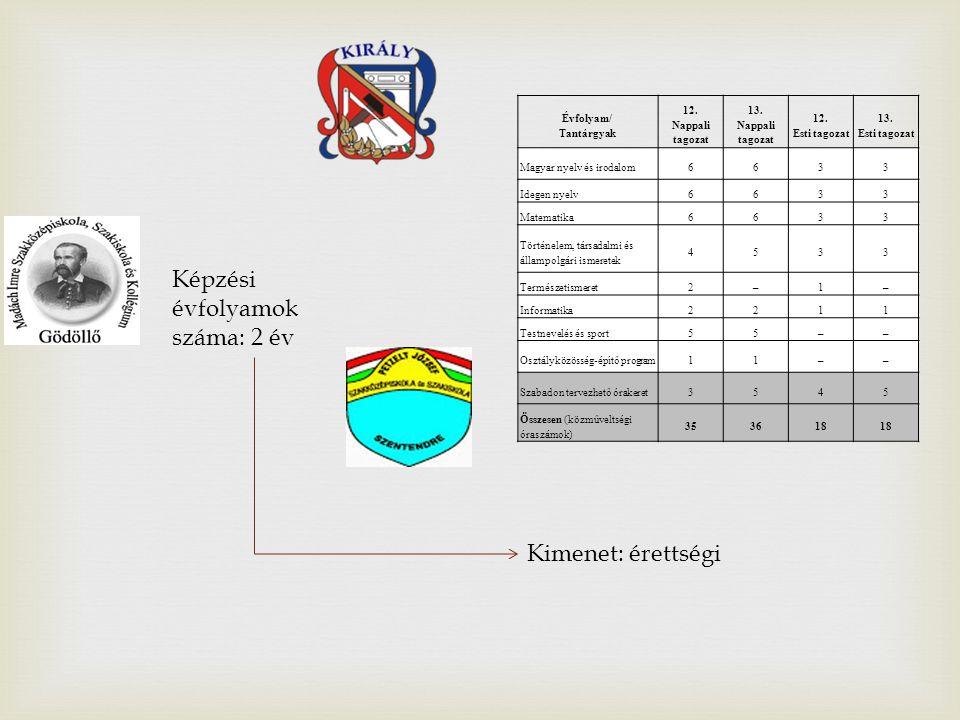 Évfolyam/ Tantárgyak 12. Nappali tagozat 13. Nappali tagozat 12.