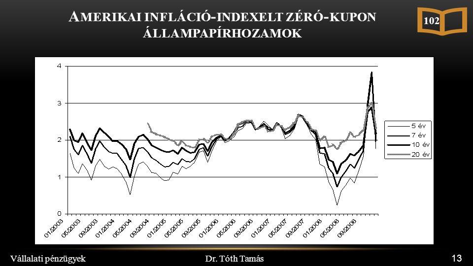 Dr. Tóth Tamás Vállalati pénzügyek 13 A MERIKAI INFLÁCIÓ - INDEXELT ZÉRÓ - KUPON ÁLLAMPAPÍRHOZAMOK 102