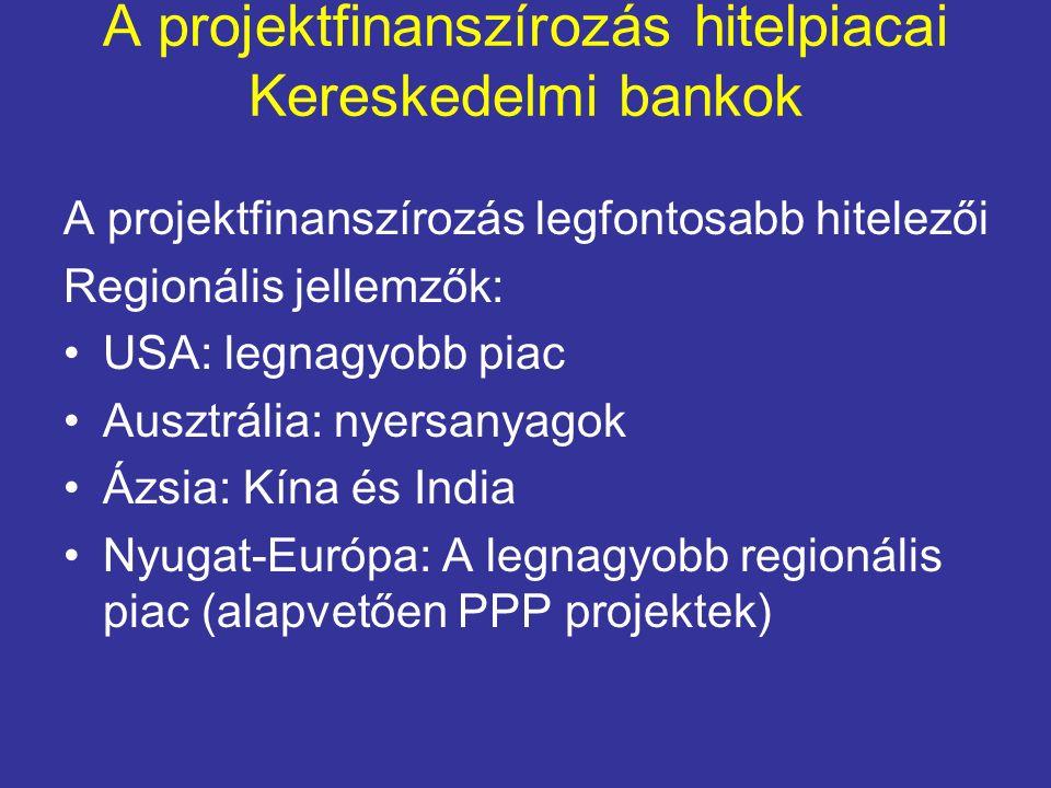 A projektfinanszírozás hitelpiacai Kereskedelmi bankok A projektfinanszírozás legfontosabb hitelezői Regionális jellemzők: USA: legnagyobb piac Ausztrália: nyersanyagok Ázsia: Kína és India Nyugat-Európa: A legnagyobb regionális piac (alapvetően PPP projektek)