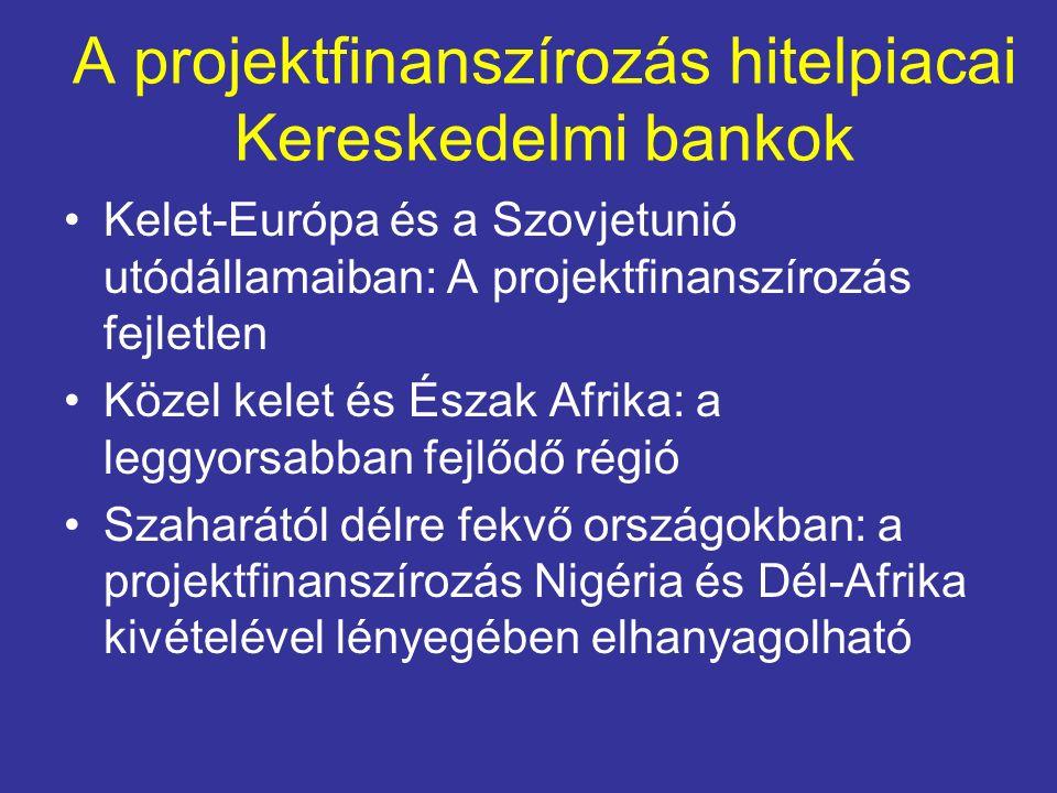 A projektfinanszírozás hitelpiacai Kereskedelmi bankok Kelet-Európa és a Szovjetunió utódállamaiban: A projektfinanszírozás fejletlen Közel kelet és Észak Afrika: a leggyorsabban fejlődő régió Szaharától délre fekvő országokban: a projektfinanszírozás Nigéria és Dél-Afrika kivételével lényegében elhanyagolható