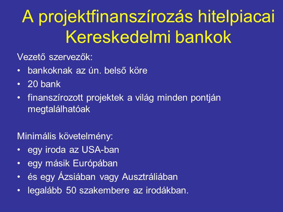 A projektfinanszírozás hitelpiacai Kereskedelmi bankok Vezető szervezők: bankoknak az ún. belső köre 20 bank finanszírozott projektek a világ minden p