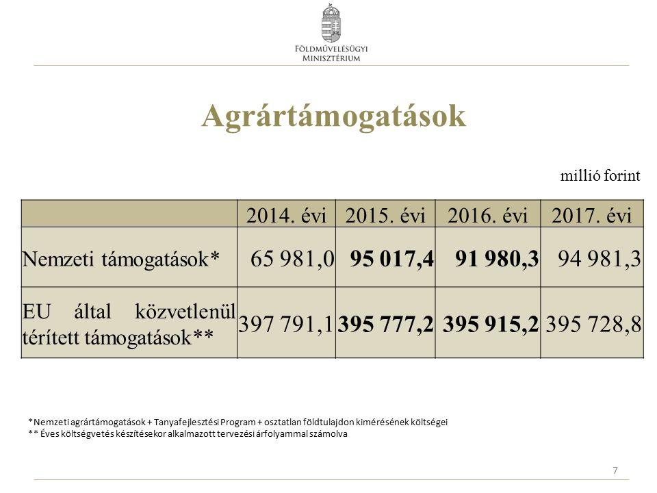 Baromfi állatjóléti támogatás 2016.évi keretösszeg: 12,0 Mrd Ft 2017.