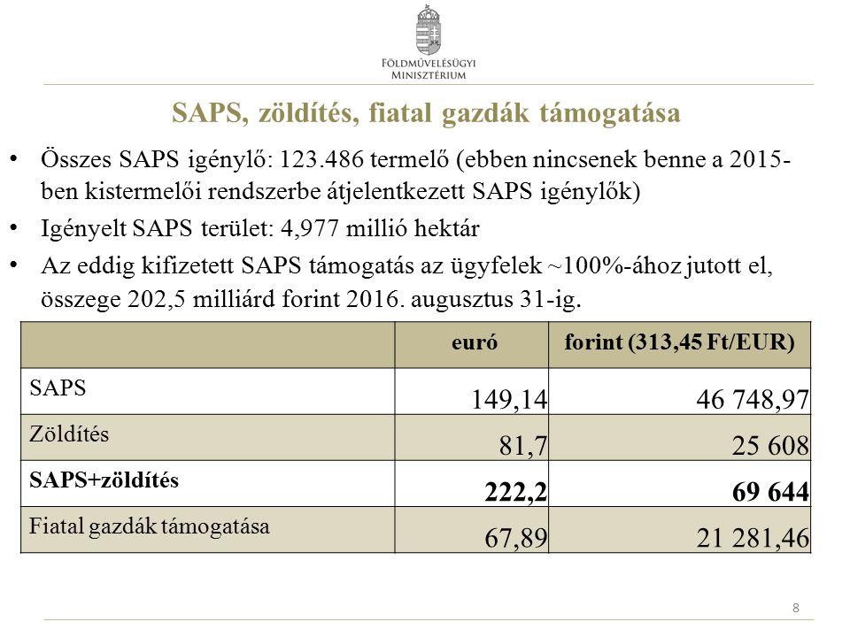 SAPS, zöldítés, fiatal gazdák támogatása Összes SAPS igénylő: 123.486 termelő (ebben nincsenek benne a 2015- ben kistermelői rendszerbe átjelentkezett SAPS igénylők) Igényelt SAPS terület: 4,977 millió hektár Az eddig kifizetett SAPS támogatás az ügyfelek ~100%-ához jutott el, összege 202,5 milliárd forint 2016.