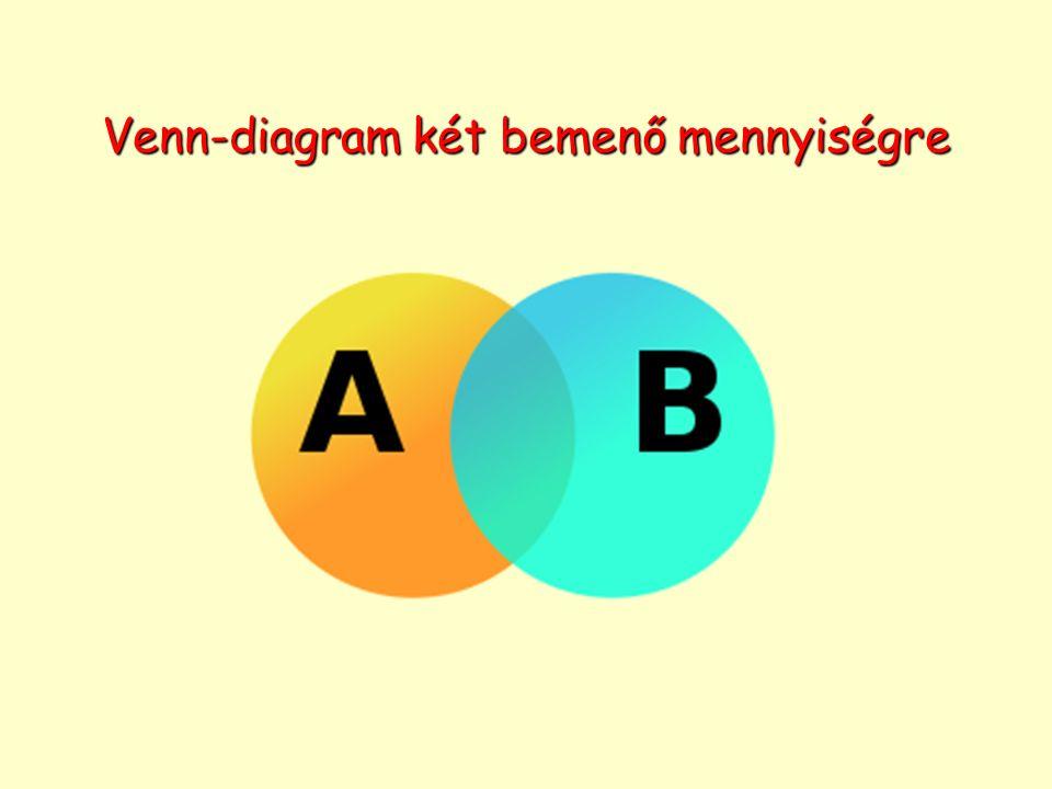 Venn-diagram két bemenő mennyiségre