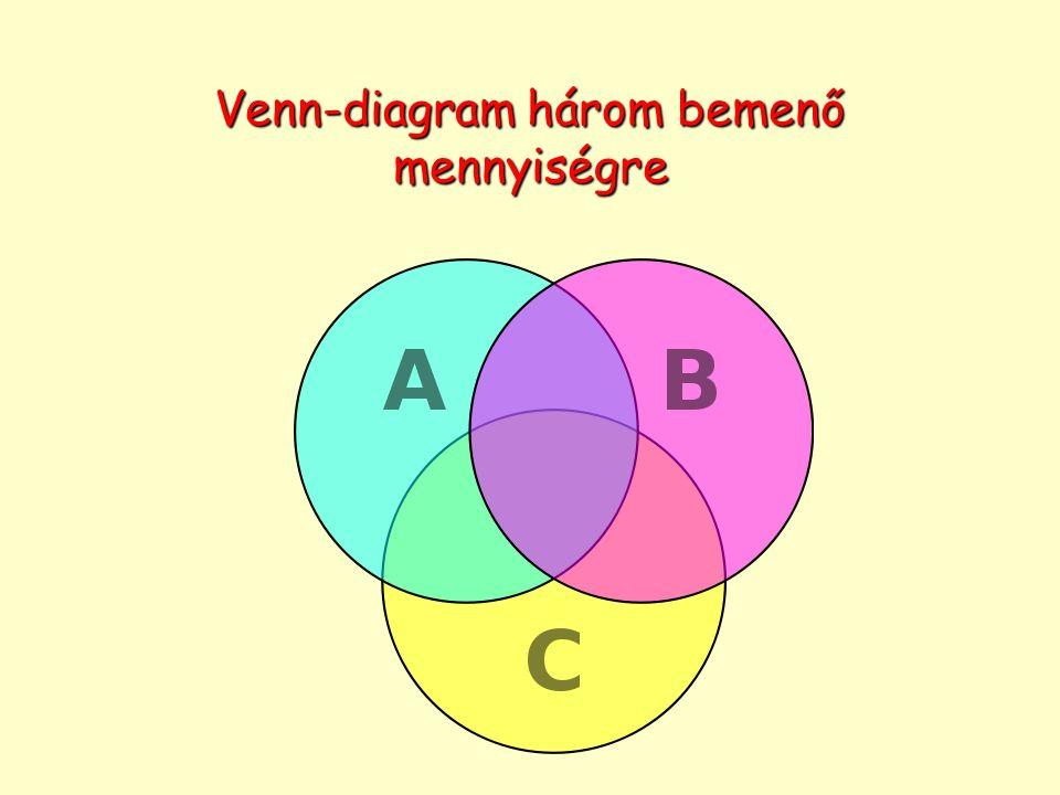 Venn-diagram három bemenő mennyiségre