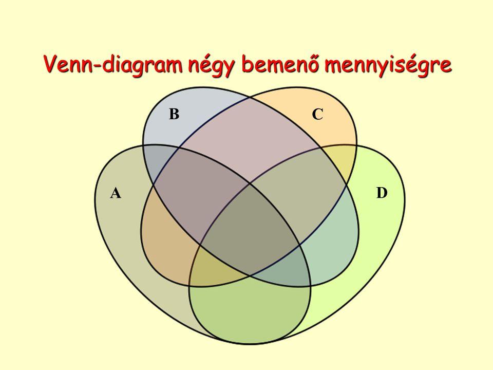 Venn-diagram négy bemenő mennyiségre A B C D