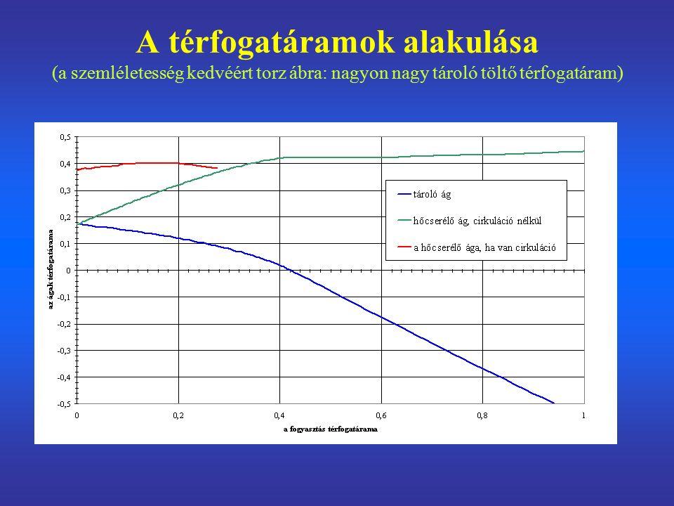 A térfogatáramok alakulása (a szemléletesség kedvéért torz ábra: nagyon nagy tároló töltő térfogatáram)