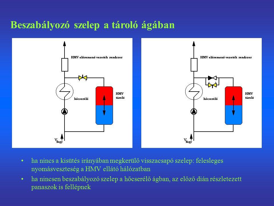 ha nincs a kisütés irányában megkerülő visszacsapó szelep: felesleges nyomásveszteség a HMV ellátó hálózatban ha nincsen beszabályozó szelep a hőcserélő ágban, az előző dián részletezett panaszok is fellépnek Beszabályozó szelep a tároló ágában