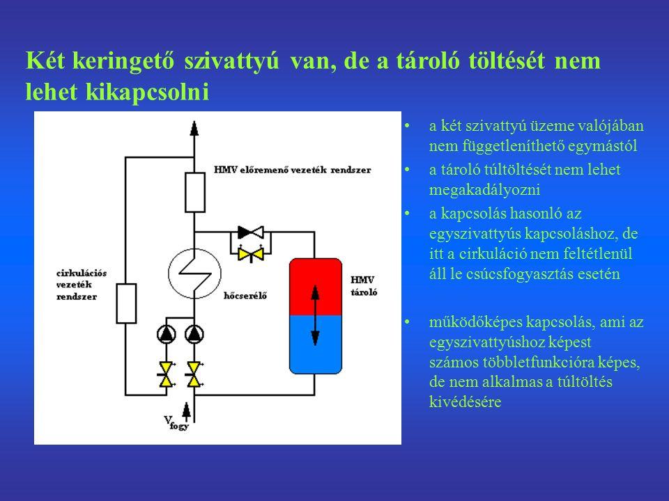 a két szivattyú üzeme valójában nem függetleníthető egymástól a tároló túltöltését nem lehet megakadályozni a kapcsolás hasonló az egyszivattyús kapcsoláshoz, de itt a cirkuláció nem feltétlenül áll le csúcsfogyasztás esetén működőképes kapcsolás, ami az egyszivattyúshoz képest számos többletfunkcióra képes, de nem alkalmas a túltöltés kivédésére Két keringető szivattyú van, de a tároló töltését nem lehet kikapcsolni