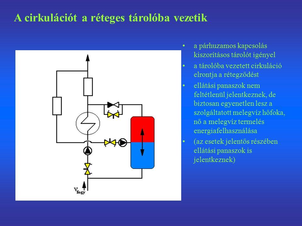 a párhuzamos kapcsolás kiszorításos tárolót igényel a tárolóba vezetett cirkuláció elrontja a rétegződést ellátási panaszok nem feltétlenül jelentkeznek, de biztosan egyenetlen lesz a szolgáltatott melegvíz hőfoka, nő a melegvíz termelés energiafelhasználása (az esetek jelentős részében ellátási panaszok is jelentkeznek) A cirkulációt a réteges tárolóba vezetik