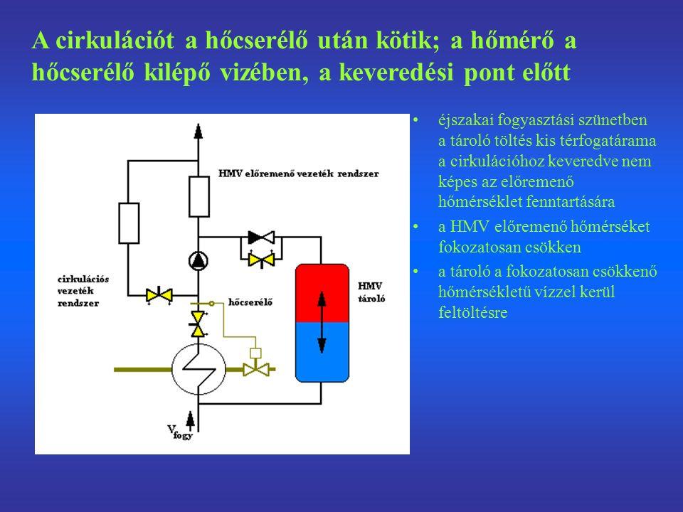 éjszakai fogyasztási szünetben a tároló töltés kis térfogatárama a cirkulációhoz keveredve nem képes az előremenő hőmérséklet fenntartására a HMV előremenő hőmérséket fokozatosan csökken a tároló a fokozatosan csökkenő hőmérsékletű vízzel kerül feltöltésre A cirkulációt a hőcserélő után kötik; a hőmérő a hőcserélő kilépő vizében, a keveredési pont előtt