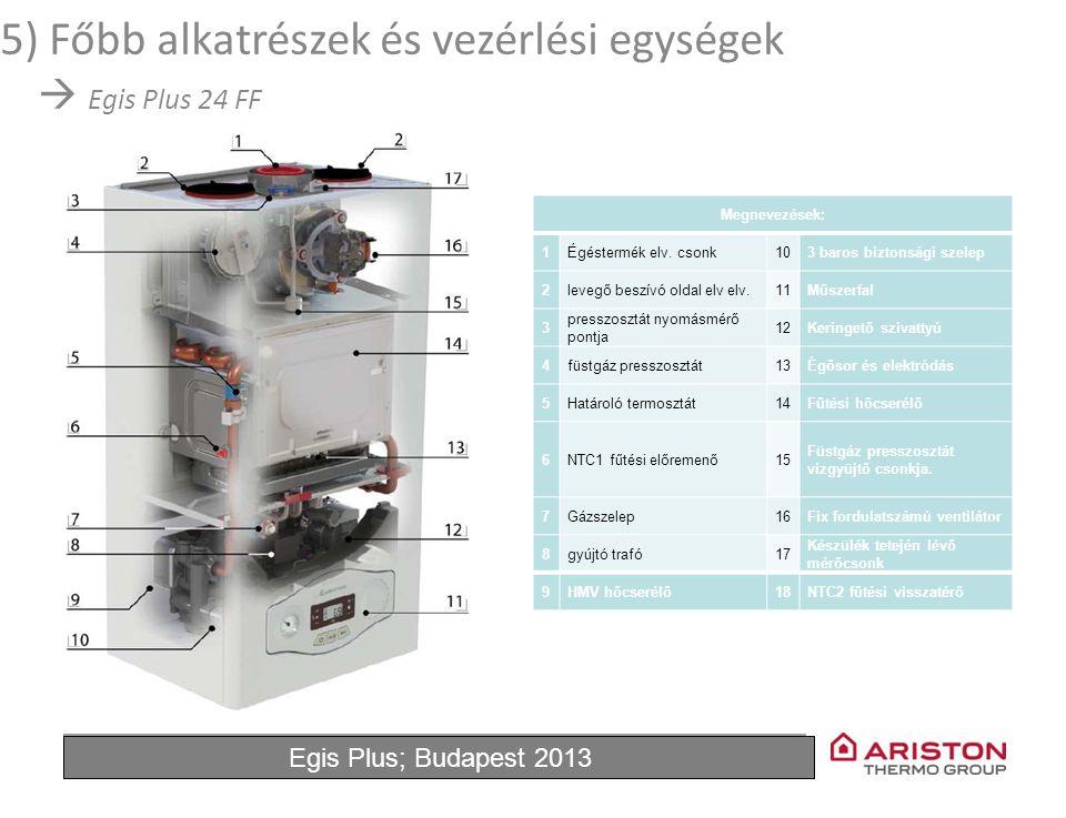 June'11Egis Plus 4 5) Főbb alkatrészek és vezérlési egységek  Egis Plus 24 FF Megnevezések: 1Égéstermék elv. csonk103 baros biztonsági szelep 2levegő