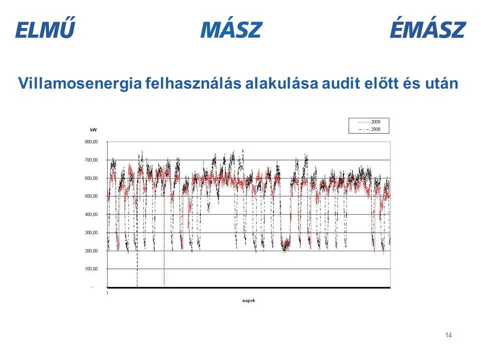 14 Villamosenergia felhasználás alakulása audit előtt és után