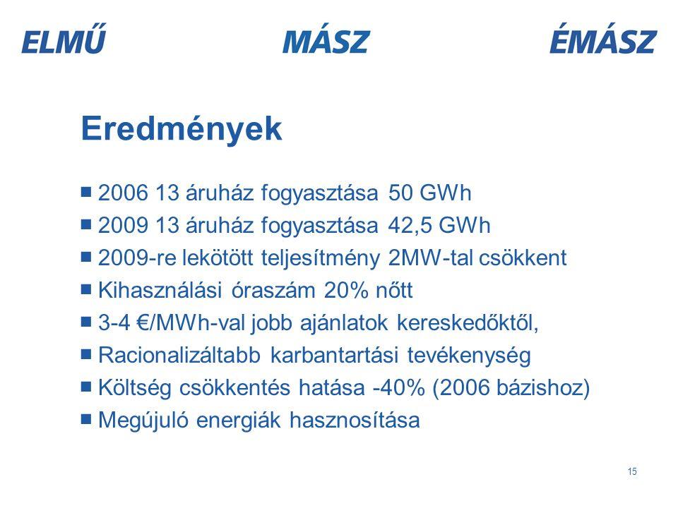 15 ■ 2006 13 áruház fogyasztása 50 GWh ■ 2009 13 áruház fogyasztása 42,5 GWh ■ 2009-re lekötött teljesítmény 2MW-tal csökkent ■ Kihasználási óraszám 20% nőtt ■ 3-4 €/MWh-val jobb ajánlatok kereskedőktől, ■ Racionalizáltabb karbantartási tevékenység ■ Költség csökkentés hatása -40% (2006 bázishoz) ■ Megújuló energiák hasznosítása Eredmények