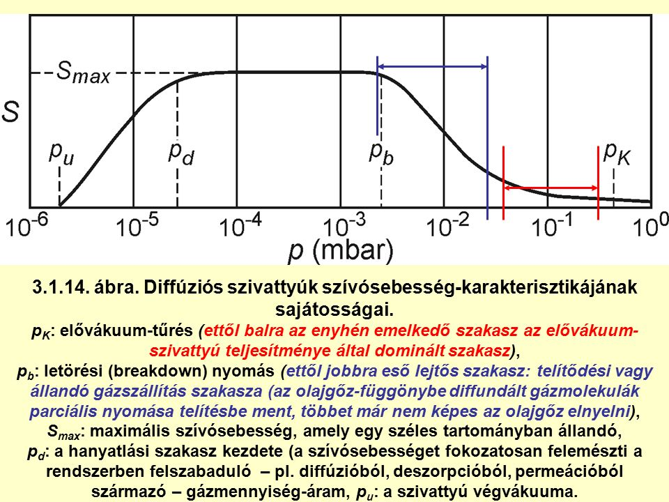 3.1.14. ábra. Diffúziós szivattyúk szívósebesség-karakterisztikájának sajátosságai. p K : elővákuum-tűrés (ettől balra az enyhén emelkedő szakasz az e